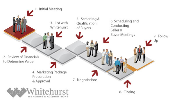 business-selling-process