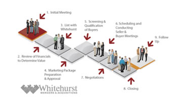 Business Selling Process and Steps